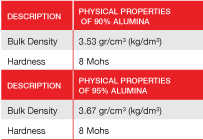 Alumina Spheres Specs 2